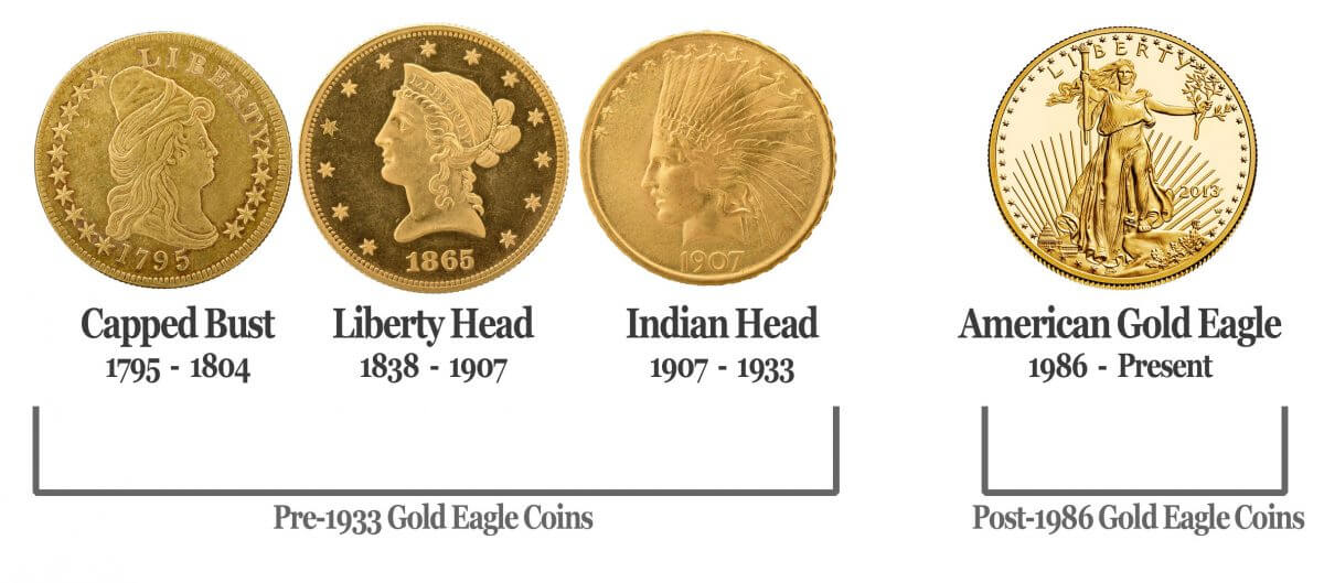 Pre-1933 gold coin names and modern American gold eagle coin.